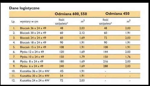 GAZOBETON BLOCZEK PŁYTKA ŚCIENNA 10X24X49 gładka